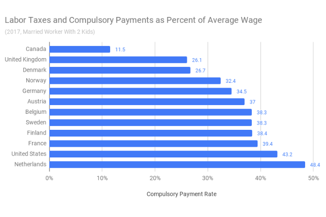 Graph of labor taxes and compulsory payments as percent of average wage in different countries