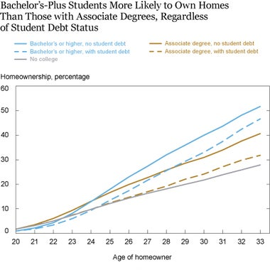 Chart showing likelihood of homeownership depending on education level.
