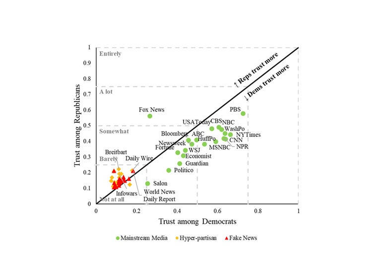 A graph distributing publications' trustworthiness by partisan affiliation.