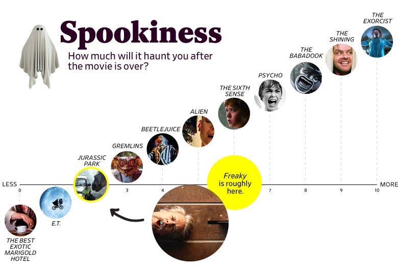 "A chart titled ""Spookiness: How much will it haunt you after the movie is over?"" shows that Freaky ranks a 2 in spookiness, roughly the same as Jurassic Park. The scale ranges from The Best Exotic Marigold Hotel (0) to The Exorcist (10)."