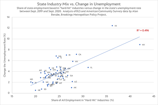 Industry mix and coronavirus unemployment