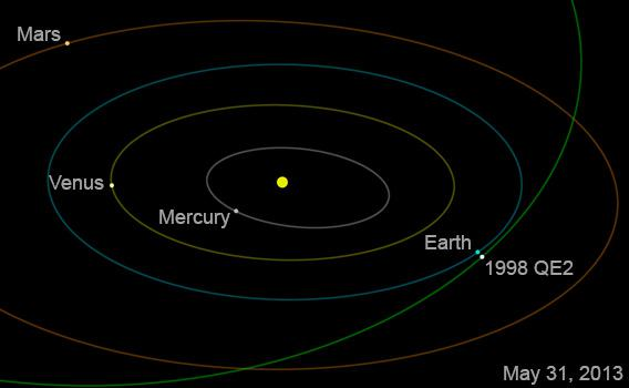 Asteroid 1998 QE2 orbit