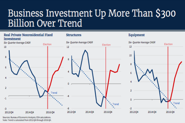 White House CEA chart of business investment