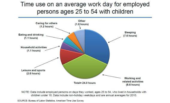 Average workday chart.