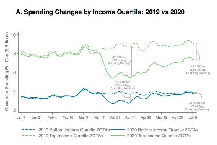 Spending by income quartile