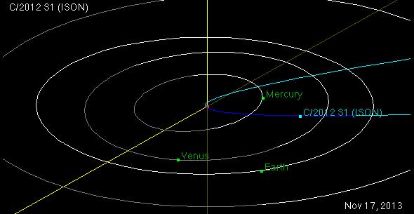 ISON orbit