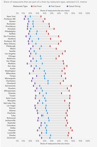 Graphing the shares of independent restaurants in 50 U.S. metros.