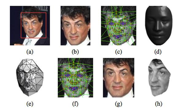 Facebook facial recognition algorithms and 3D modeling