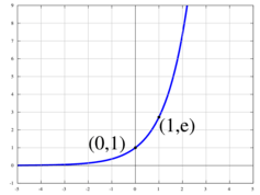 A graph of the exponential function y=e^x.