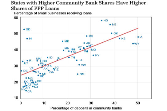 PPP loans and community banks