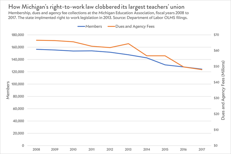 How right to work crippled Michigan's biggest teachers' union