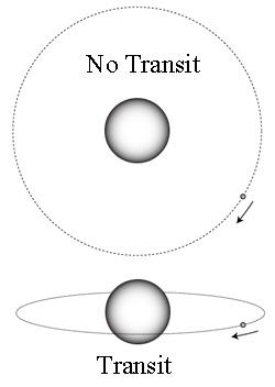 Diagram showing how an exoplanet  transit workx\s.