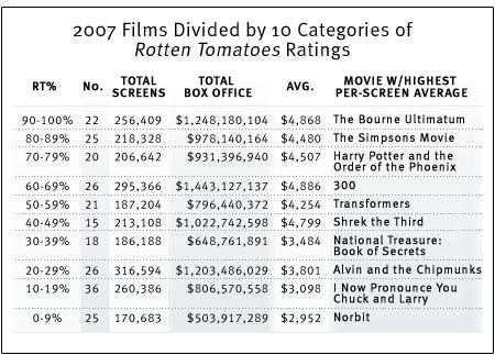 2007 films divided by 10 categories of Rotten Tomatoes rating.