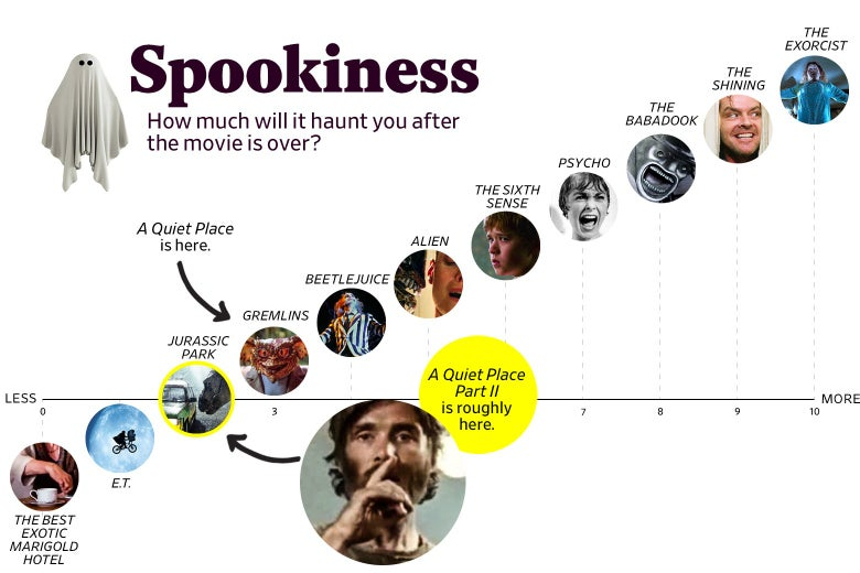 """A chart titled """"Spookiness: How much will it haunt you after the movie is over?"""" shows that A Quiet Place Part 2 ranks a 2 in spookiness, roughly the same as Jurassic Park, while the original ranks about a 3, roughly the same as Gremlins. The scale ranges from The Best Exotic Marigold Hotel (0) to The Exorcist (10)."""