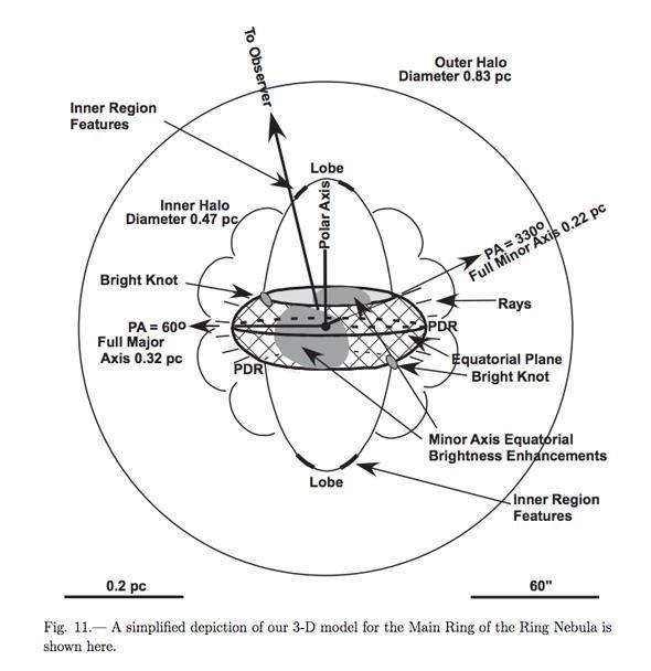 ring nebula model