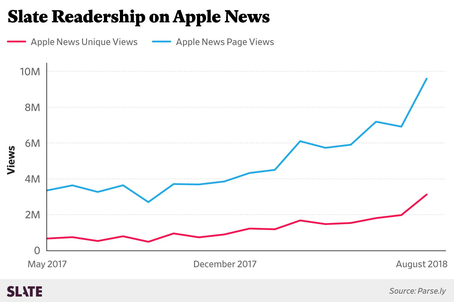 Slate Readership on Apple News graph