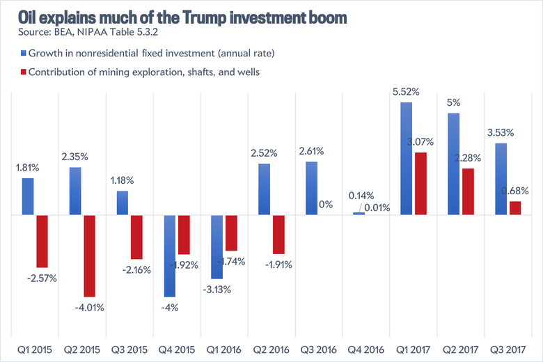 Business investment under Trump