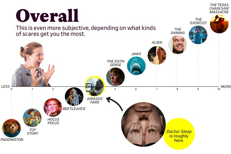 """A chart titled """"Overall: This is even more subjective, depending on what kinds of scares get you the most"""" shows that Doctor Sleep ranks as a 4 overall, roughly the same as Jurassic Park, whereas The Shining scored an 8. The scale ranges from Paddington (0) to the original Texas Chain Saw Massacre (10)."""