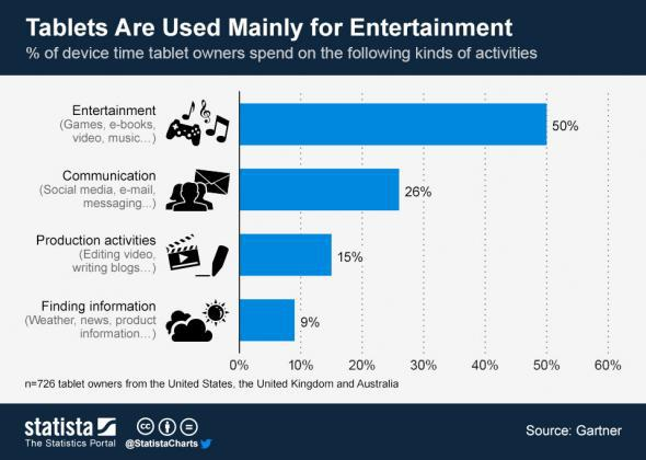 Statista chart: Tablets are for entertainment