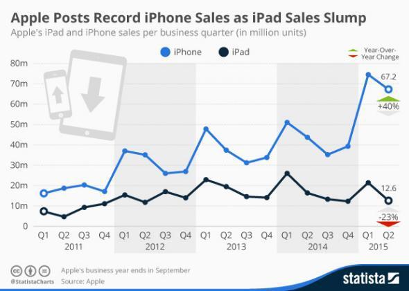 Statista chart: iPhone, iPad sales by quarter