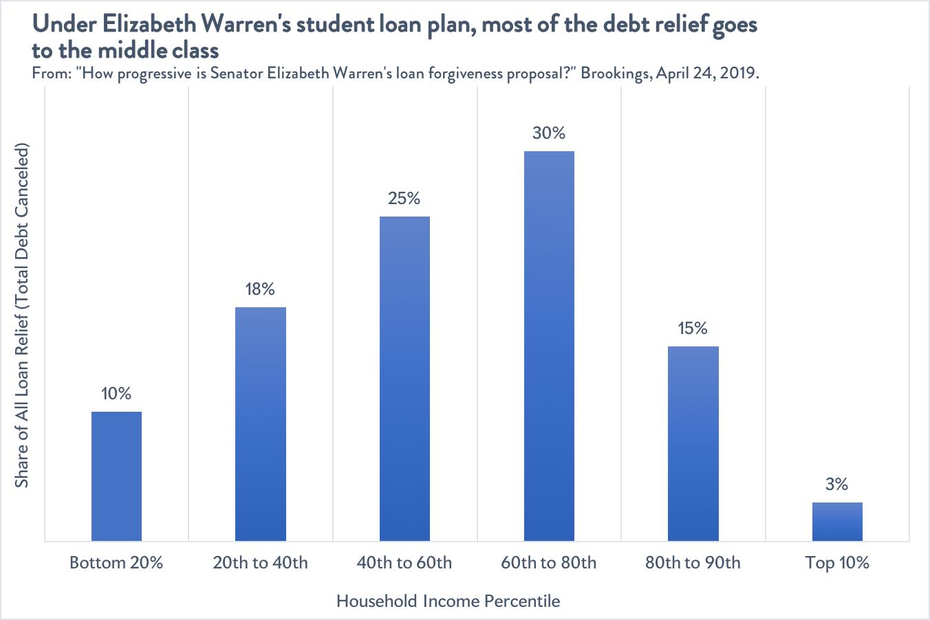 Distribution of student loan relief under Warren's plan