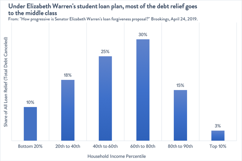 Distribution of student loan relief under Warren's plan