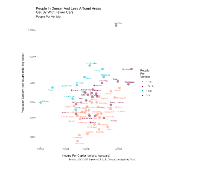 Metro areas colored by car ownership rates; plotted by income and population density.