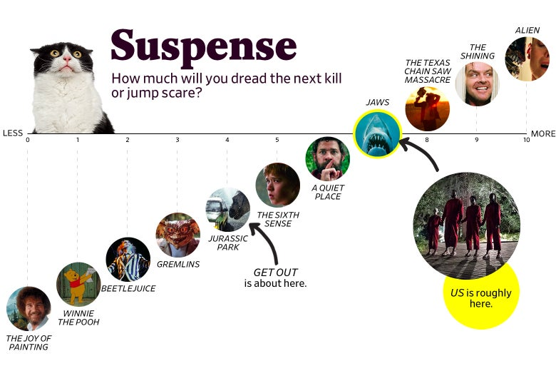 "A chart titled ""Suspense: How much will you dread the next kill or jump scare?"" shows that Us ranks a 7 in suspense, roughly the same as Jaws. The scale ranges from The Joy of Painting (0) to Alien (10)."