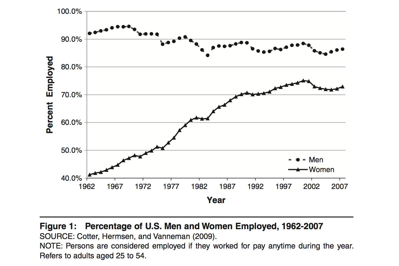 Percentage of U.S. Men and Women Employed, 1962-2007