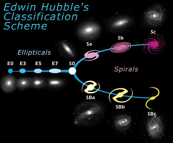 The Hubble Tuning Fork, a chart for classifying galaxies.