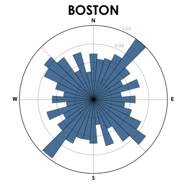 A histogram of street orientation in Boston