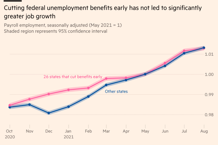 Chart showing employment rising at roughly the same rate in states that cut UI early and those that didn't