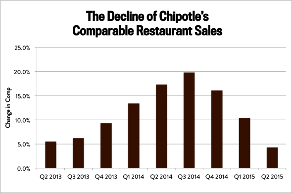 Chipotle second-quarter earnings: Stock falls on worse-than