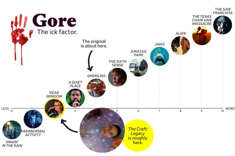 "A chart titled ""Gore: the Ick Factor"" shows that The Craft: Legacy ranks a 2 in goriness, roughly the same as Rear Window, while the original ranks a 4, roughly the same as Gremlins. The scale ranges from Singin' in the Rain (0) to the Saw franchise (10)."