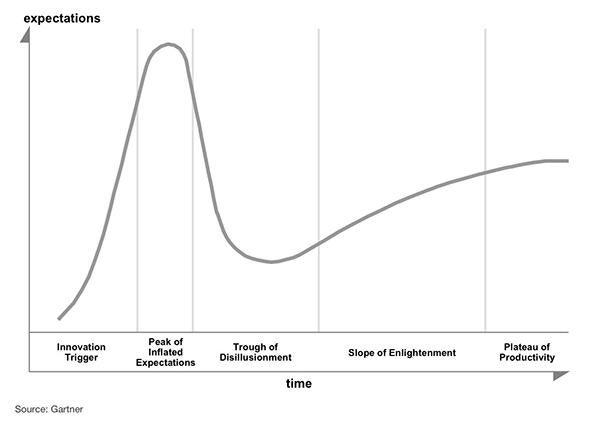 Understanding Gartner's Hype Cycles.
