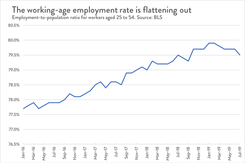 The working age employment rate is flattening