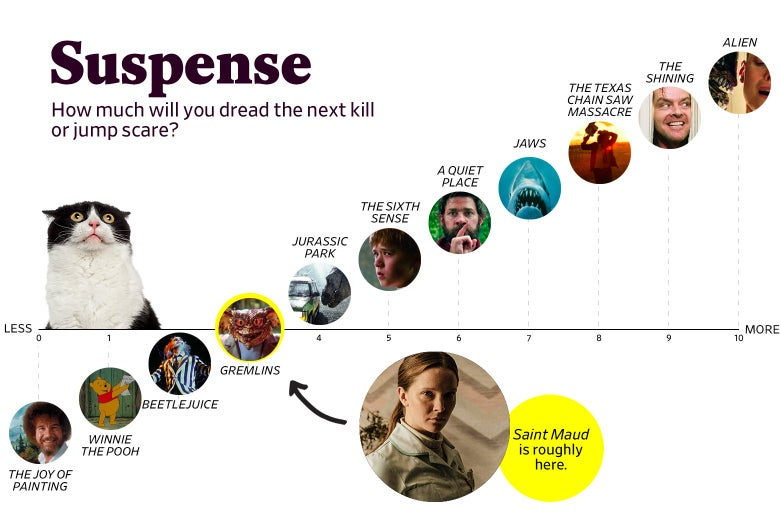 """A chart titled """"Suspense: How much will you dread the next kill or jump scare?"""" shows that Saint Maud ranks a 3 in suspense, roughly the same as Gremlins. The scale ranges from The Joy of Painting (0) to Alien (10)."""