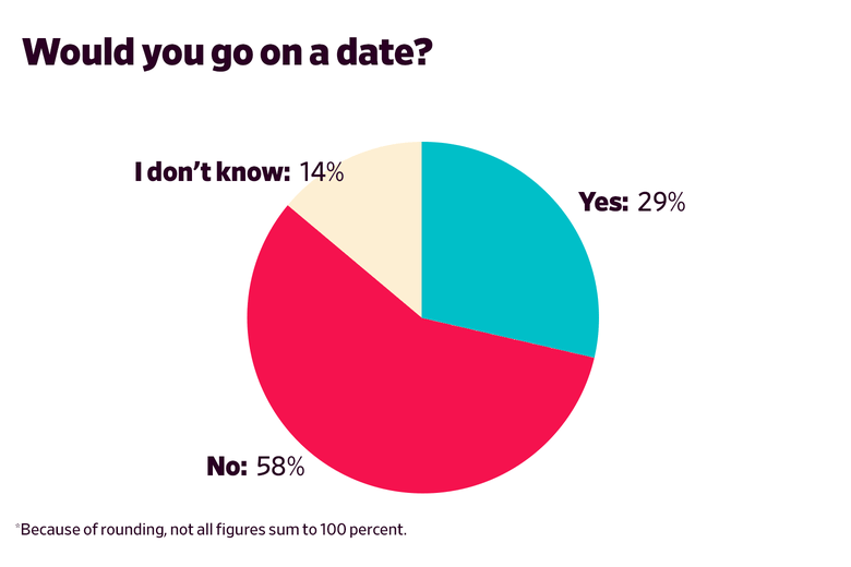 Would you go on a date? Yes: 29 No: 58 I don't know: 14 (excludes N/A