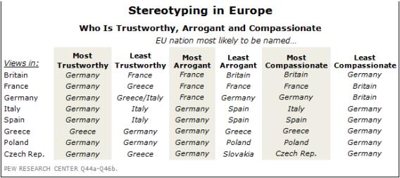Pew European stereotypes list.