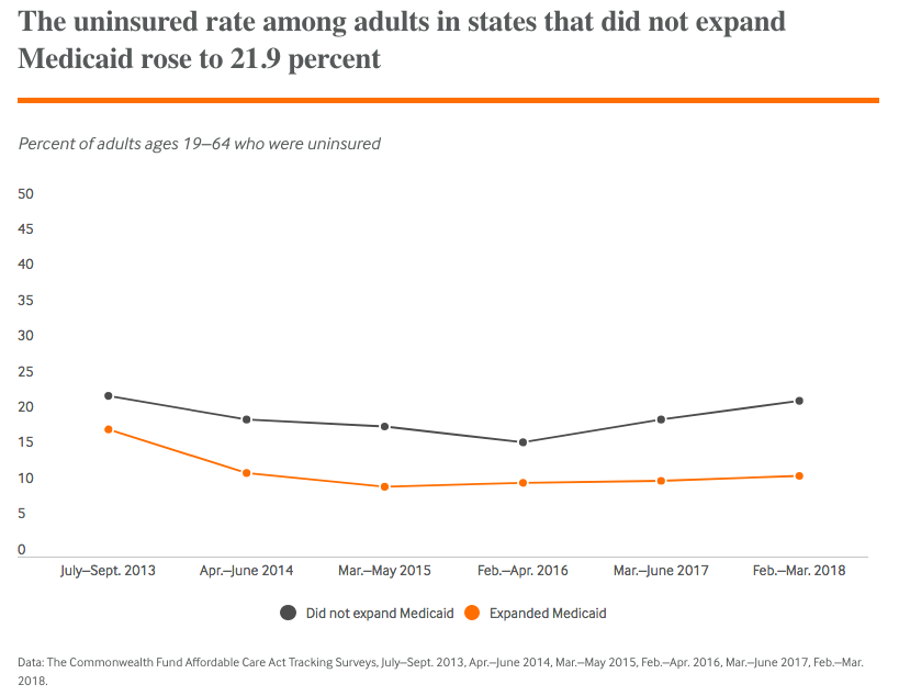 Uninsured rising in states that did not expand Medicaid