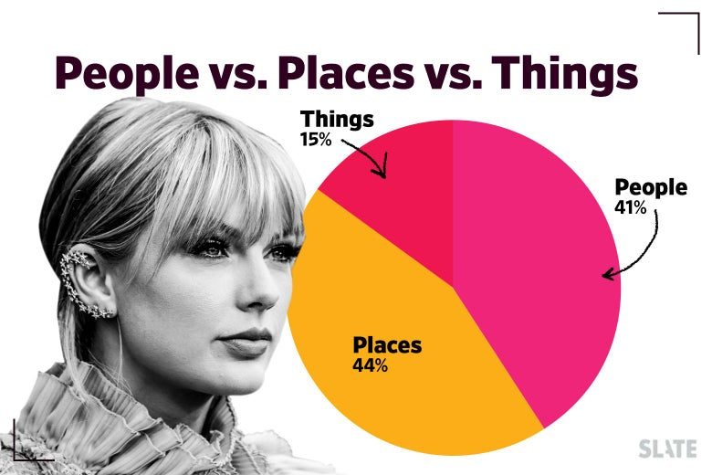 Chart of people vs. places. vs. things: places 44%, people 41%, things 15%
