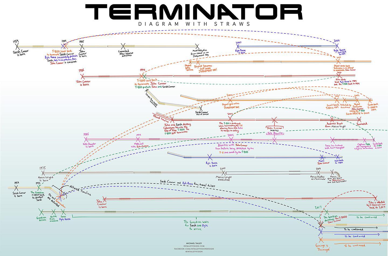 Terminator diagram with straws