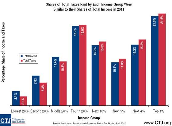 Shares of total taxes paid by each income group were similar to their shares of total income in 2011.