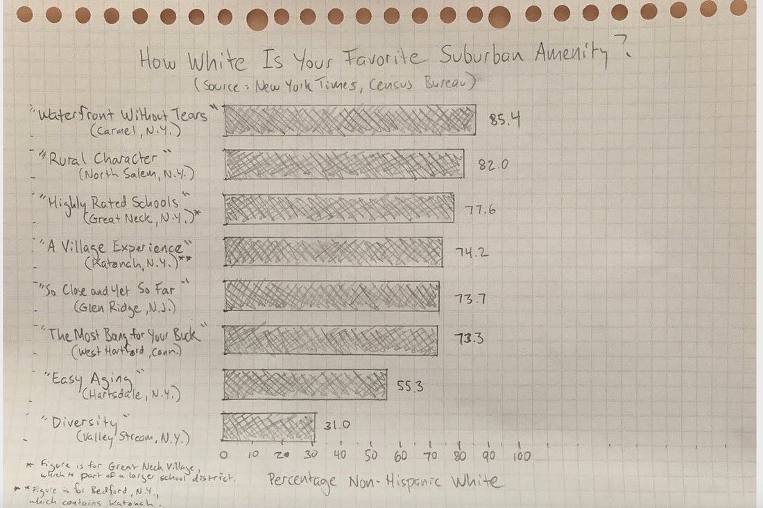 """A bar graph, hand-drawn in pencil on graph paper, listing real estate categories by percentage non-Hispanic white: """"Waterfront Without Tears"""" (Carmel, N.Y.) 85.4; """"Rural Character"""" (North Salem, N.Y.) 82.0; """"Highly Rated Schools"""" (Great Neck, N.Y.) 77.6; """"A Village Experience"""" (Katonah, N.Y.) 74.2; """"So Close and Yet So Far"""" (Glen Ridge, N.J.) 73.7; """"The Most Bang for Your Buck"""" (West Hartford, Conn.) 73.3; """"Easy Aging"""" (Hartsdale, N.Y.) 55.3; """"Diversity"""" (Valley Stream, N.Y.) 31.0"""