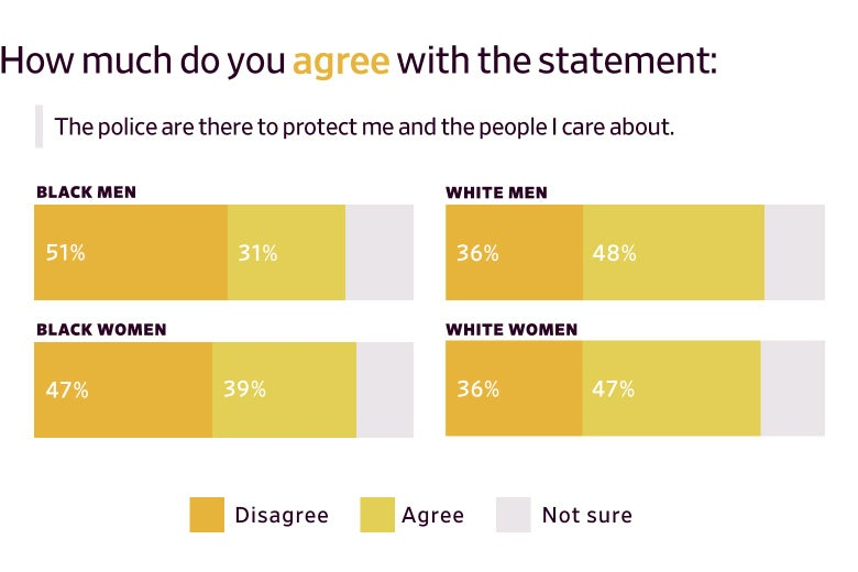 Bar graph showing surveyed prisoners' attitude on police, broken down by race and gender