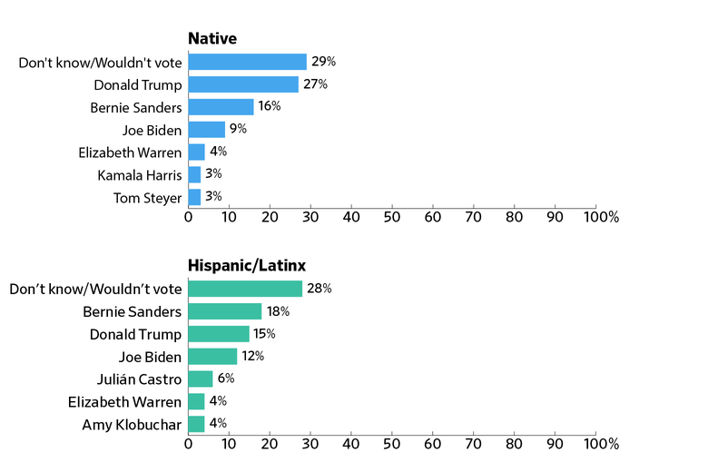 "Bar charts showing who Native and Hispanic/Latinx respondents would vote for if an election was held today. ""Don't know/Wouldn't vote"" gets a plurality in both groups."