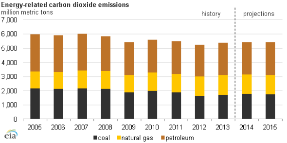 EIA.gov: Energy-related co2 emissions