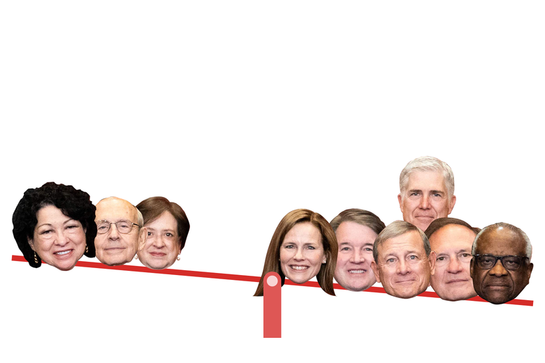 The heads of the Supreme Court justices on a seesaw, with the six conservatives outweighing the three liberals.