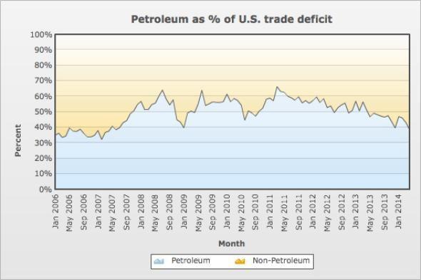Petroleum Imports.