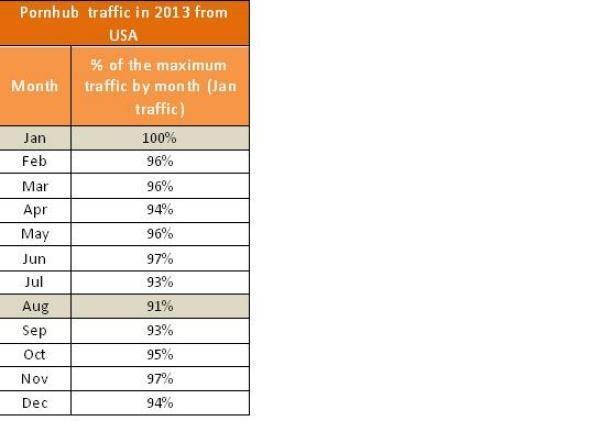 Pornhub trafic by month